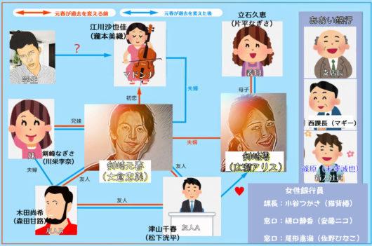 てる ネタバレ 知っ ワイフ 結末 知ってるワイフ日本版ネタバレ最終回を簡単に紹介!謎の男と母の関係は?